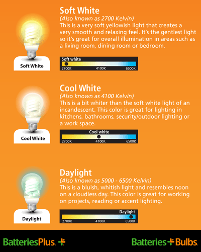 A guide to selecting different light color temperatures.