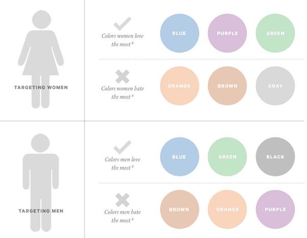 Color preferences by gender. Image credit: shopify.com